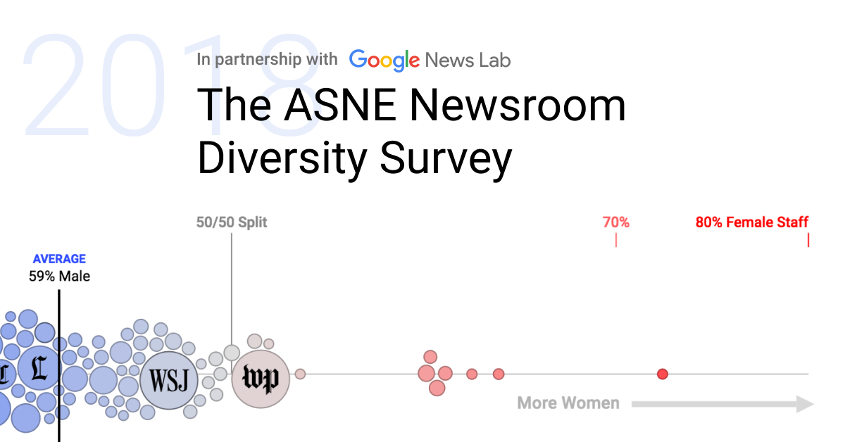 How Diverse Are US Newsrooms?
