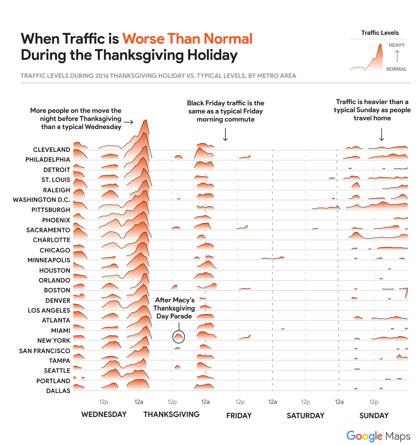 Traffic Plot from Google Maps